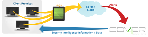 splunk managed cloud services