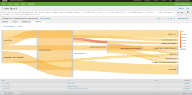 Splunk Releases Exciting New Features With Version 6.4
