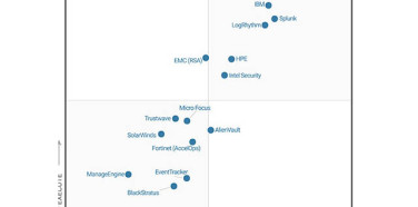 Splunk named to Gartner's Magic Quadrant for Security Information and Event Management for the 4th year in a row
